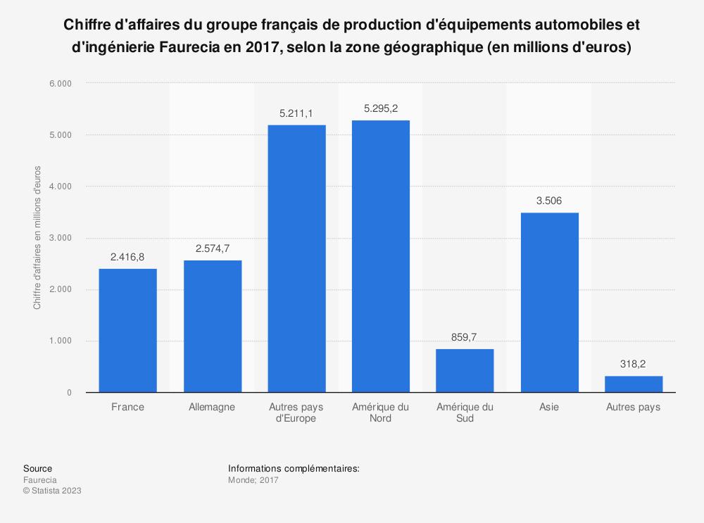Statistique: Chiffre d'affaires du groupe français de production d'équipements automobiles et d'ingénierie Faurecia en 2017, selon la zone géographique (en millions d'euros) | Statista