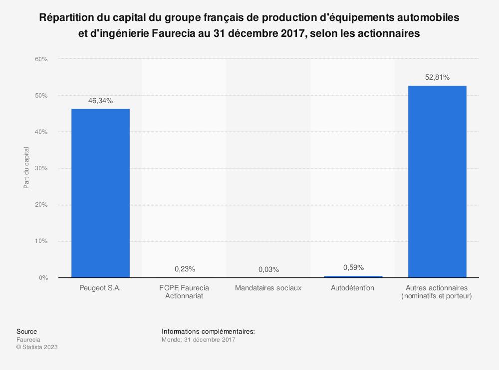 Statistique: Répartition du capital du groupe français de production d'équipements automobiles et d'ingénierie Faurecia au 31 décembre 2017, selon les actionnaires | Statista