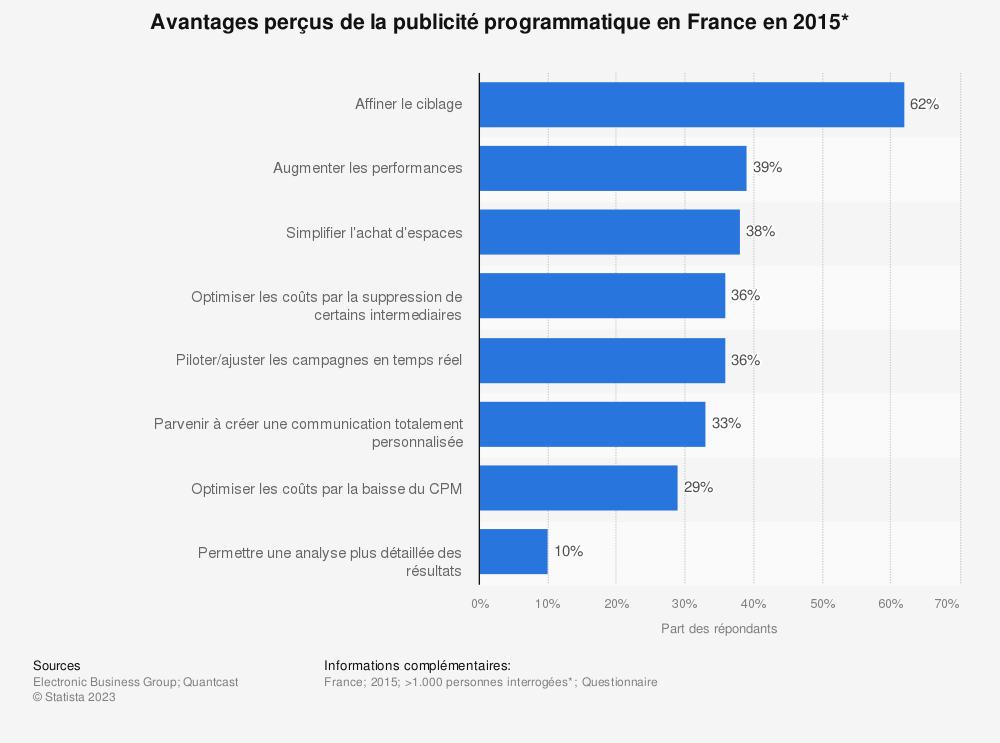 Statistique: Avantages perçus de la publicité programmatique en France en 2015* | Statista