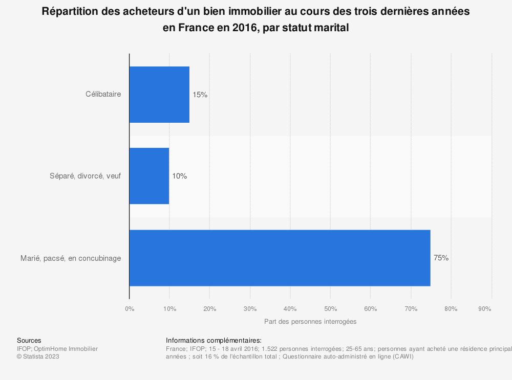Statistique: Répartition des acheteurs d'un bien immobilier  au cours des trois dernières années en France en 2016, par statut marital | Statista