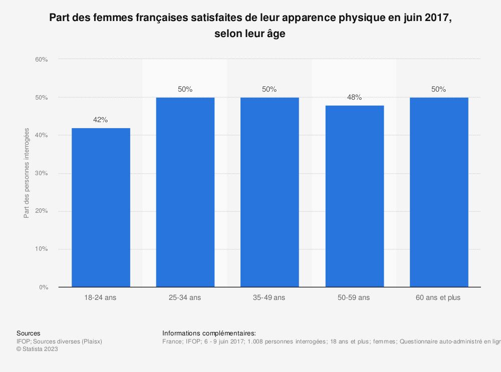 Statistique: Part des femmes françaises satisfaites de leur apparence physique en juin 2017, selon leur âge | Statista