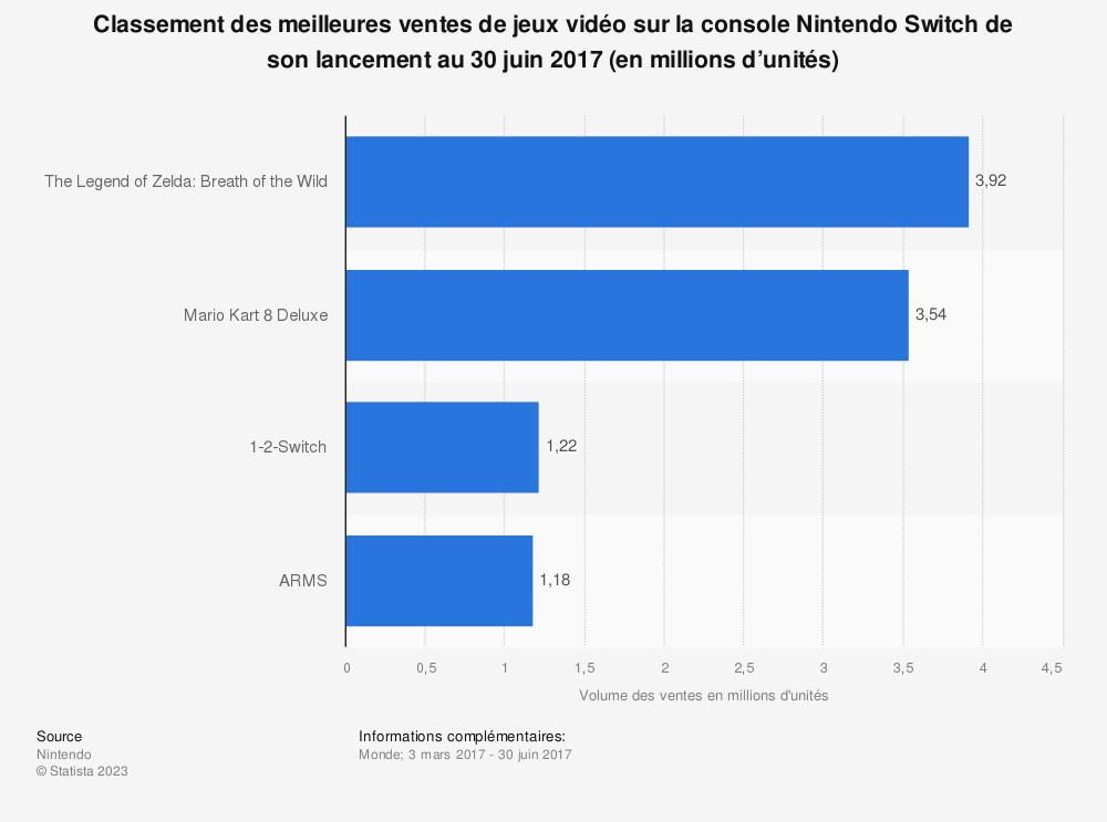 Statistique: Classement des meilleures ventes de jeux vidéo sur la console Nintendo Switch de son lancement au 30 juin 2017 (en millions d'unités) | Statista