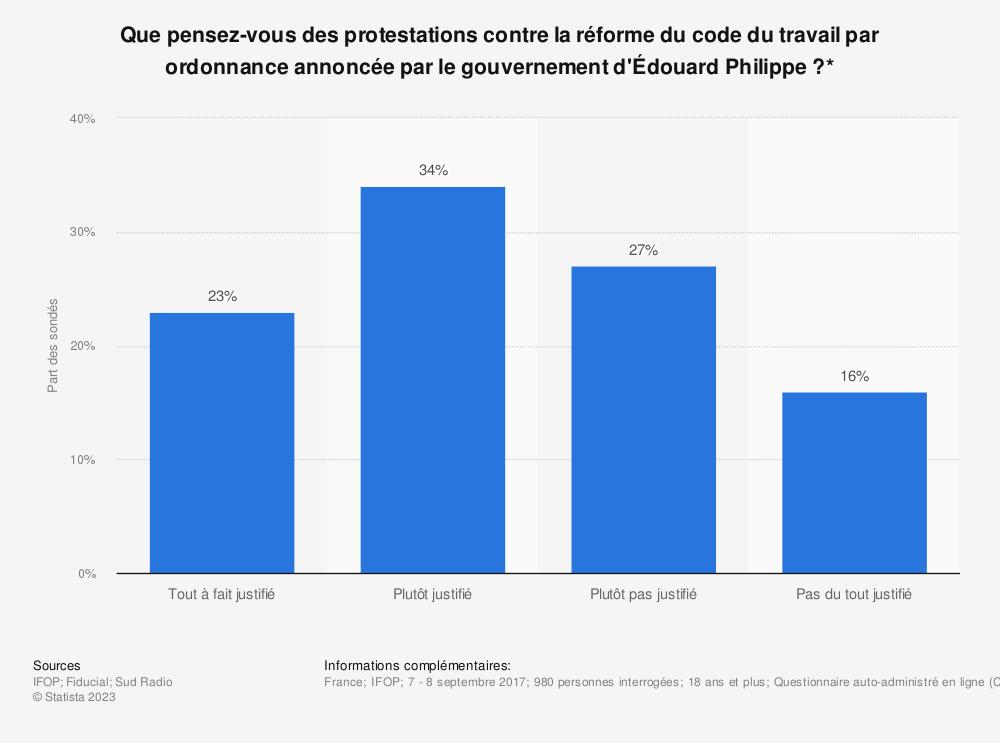 Statistique: Que pensez-vous des protestations contre la réforme du code du travail par ordonnance annoncée par le gouvernement d'Édouard Philippe?* | Statista