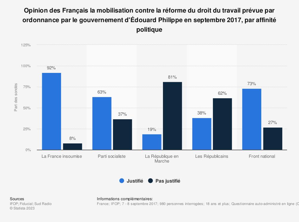 Statistique: Opinion des Français la mobilisation contre la réforme du droit du travail prévue par ordonnance par le gouvernement d'Édouard Philippe en septembre 2017, par affinité politique | Statista