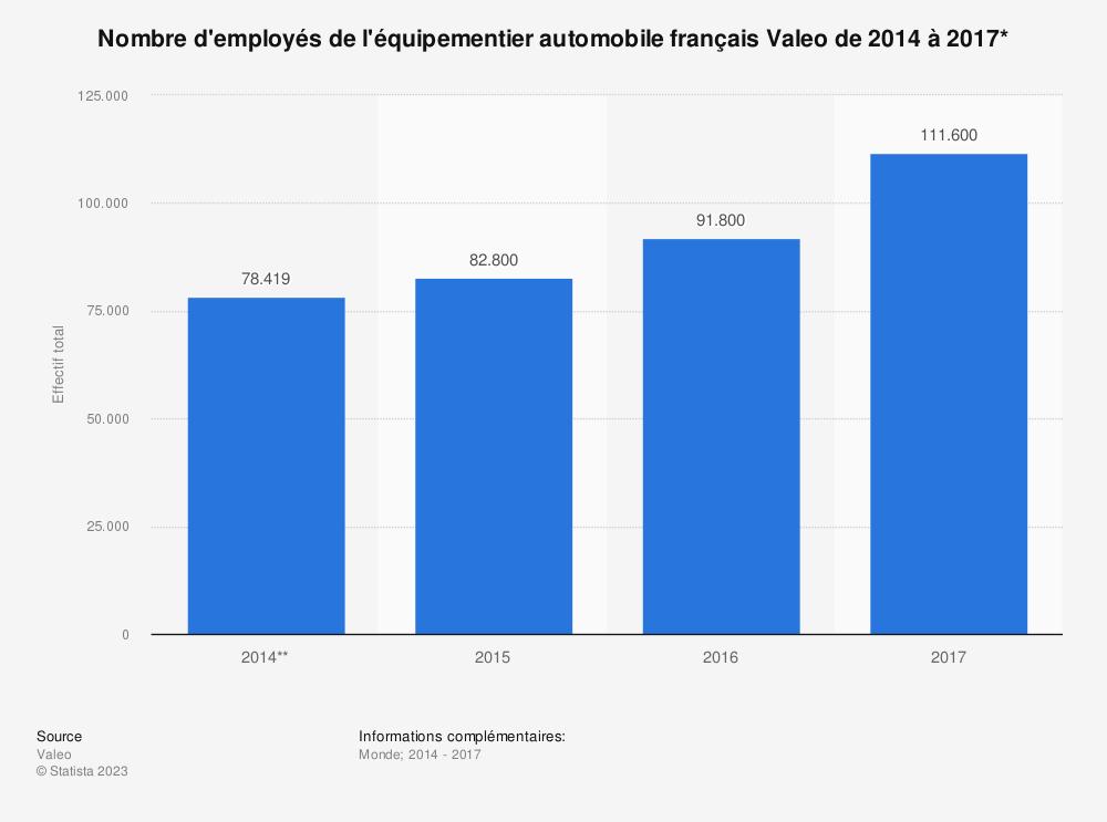 Statistique: Nombre d'employés de l'équipementier automobile français Valeo de 2014 à 2017* | Statista