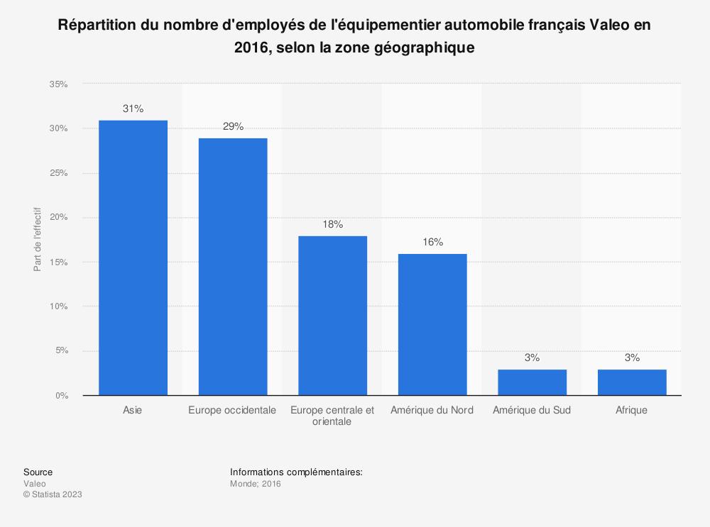 Statistique: Répartition du nombre d'employés de l'équipementier automobile français Valeo en 2016, selon la zone géographique | Statista