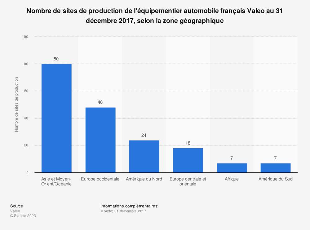 Statistique: Nombre de sites de production de l'équipementier automobile français Valeo au 31 décembre 2017, selon la zone géographique | Statista