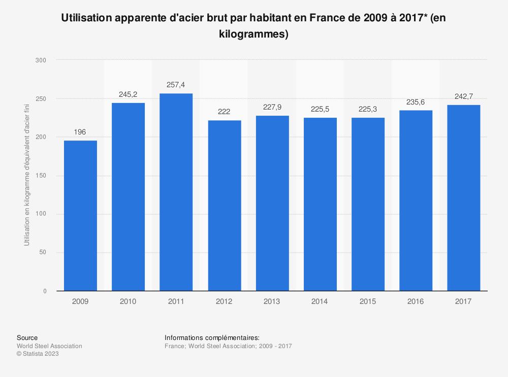 Statistique: Utilisation apparente d'acier brut par habitant en France de 2009 à 2017* (en kilogrammes) | Statista