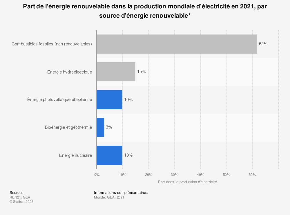 Statistique: Part de l'énergie renouvelable dans la production mondiale d'électricité en 2018, par source d'énergie renouvelable* | Statista