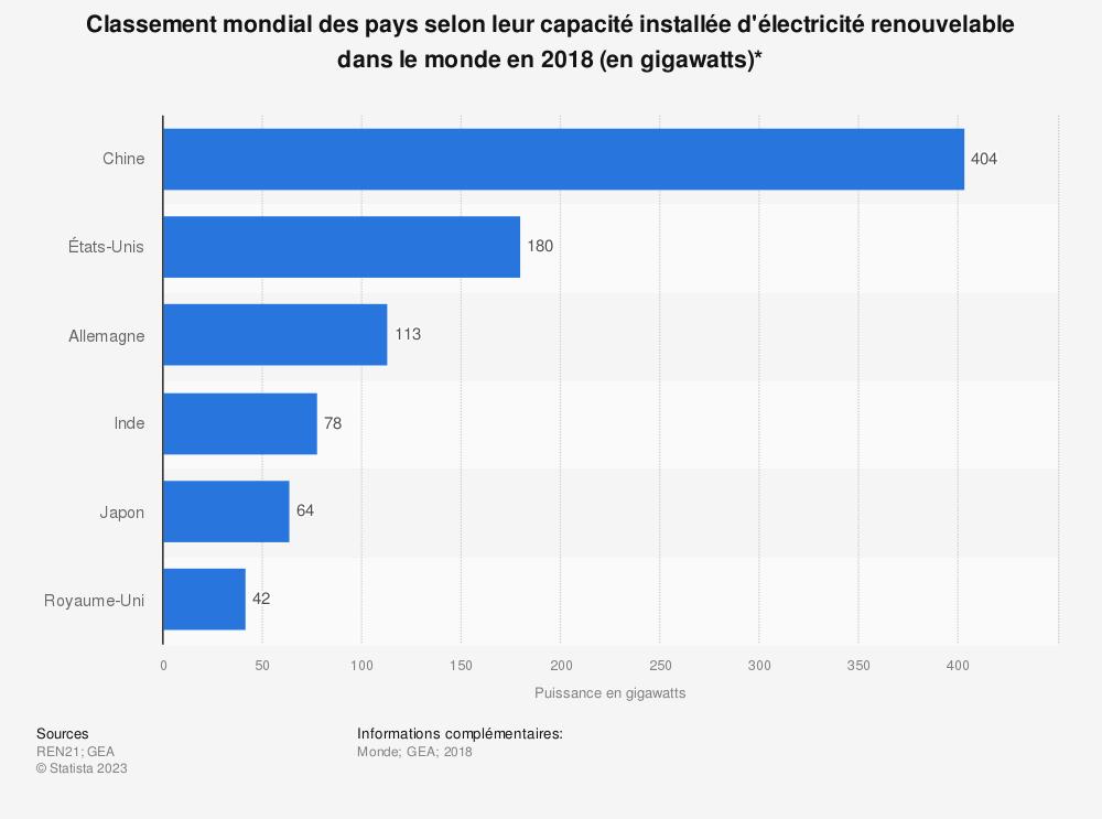Statistique: Classement mondial des pays selon leur capacité installée d'électricité renouvelable dans le monde en 2018 (en gigawatts)* | Statista