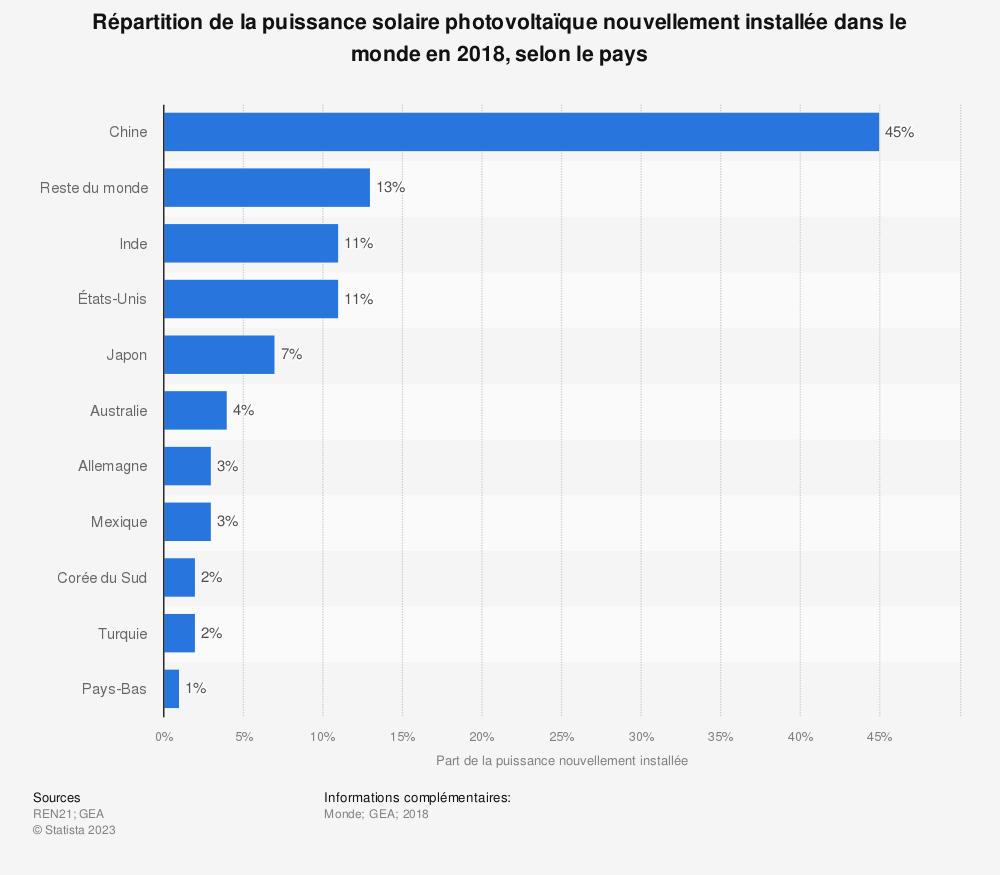 Statistique: Répartition de la puissance solaire photovoltaïque nouvellement installée dans le monde en 2018, selon le pays | Statista