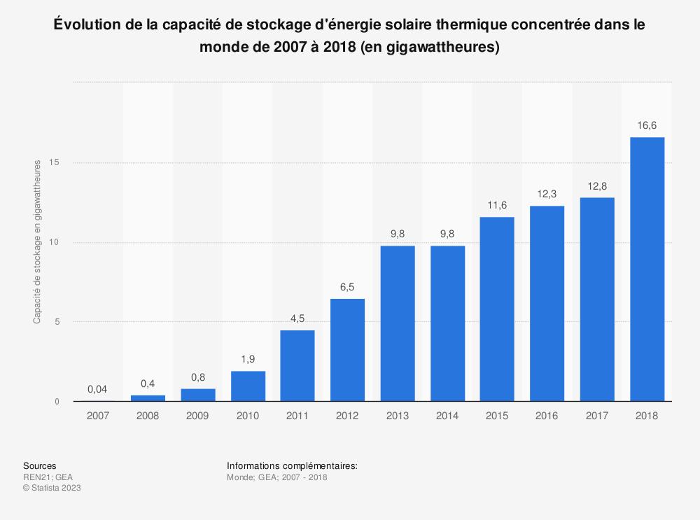 Statistique: Évolution de la capacité de stockage d'énergie solaire thermique concentrée dans le monde de 2007 à 2018 (en gigawattheures) | Statista