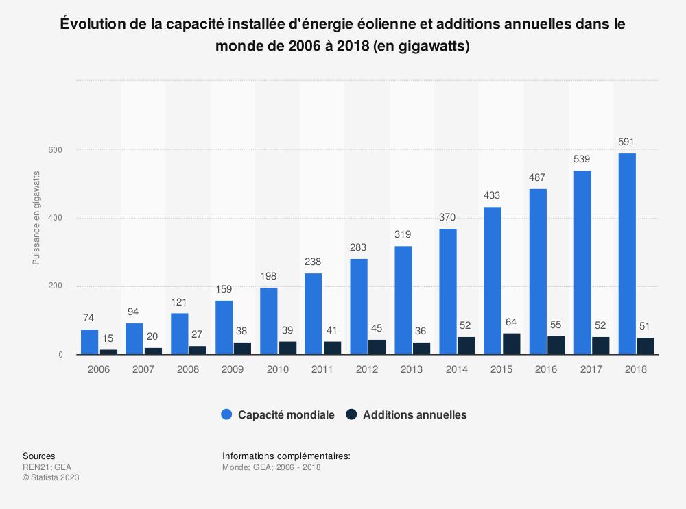 Statistique: Évolution de la capacité installée d'énergie éolienne et additions annuelles dans le monde de 2006 à 2018 (en gigawatts) | Statista