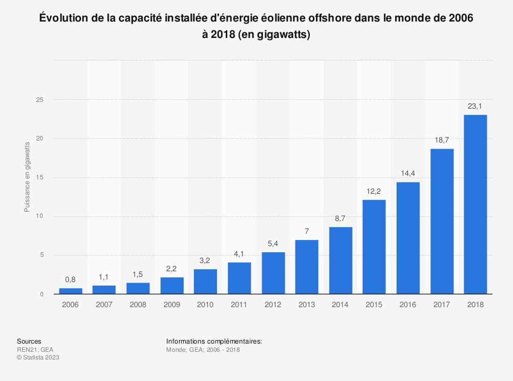 Statistique: Évolution de la capacité installée d'énergie éolienne offshore dans le monde de 2006 à 2018 (en gigawatts) | Statista
