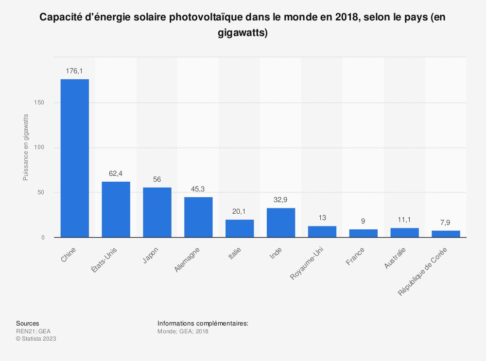 Statistique: Capacité d'énergie solaire photovoltaïque dans le monde en 2018, selon le pays (en gigawatts) | Statista
