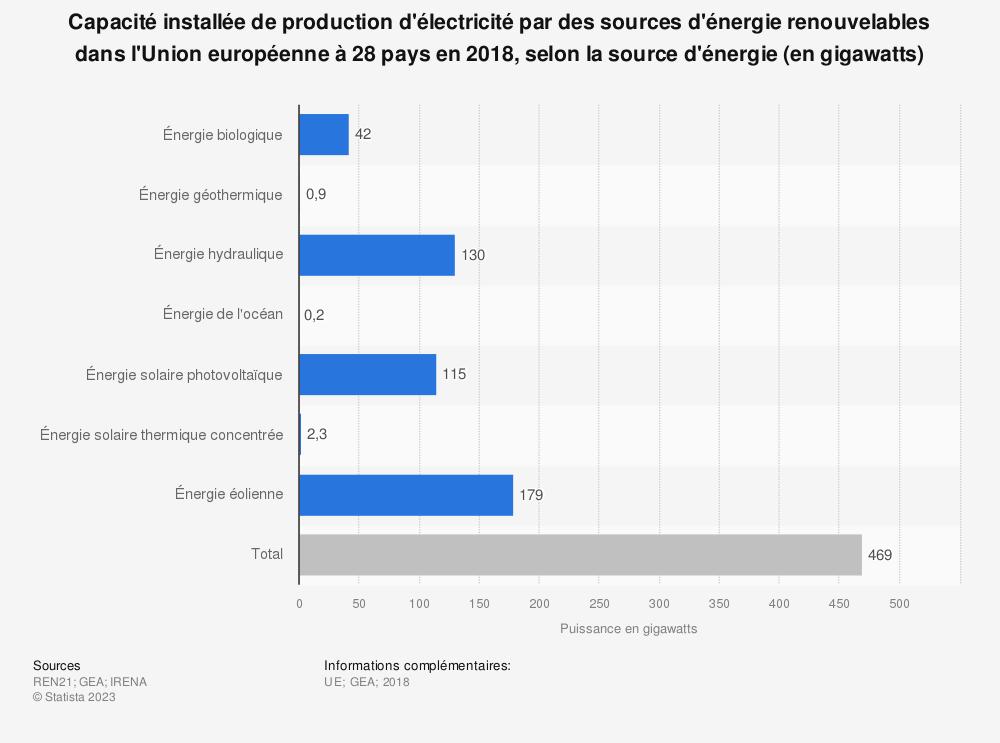 Statistique: Capacité installée de production d'électricité par des sources d'énergie renouvelables dans l'Union européenne à 28 pays en 2018, selon la source d'énergie (en gigawatts) | Statista