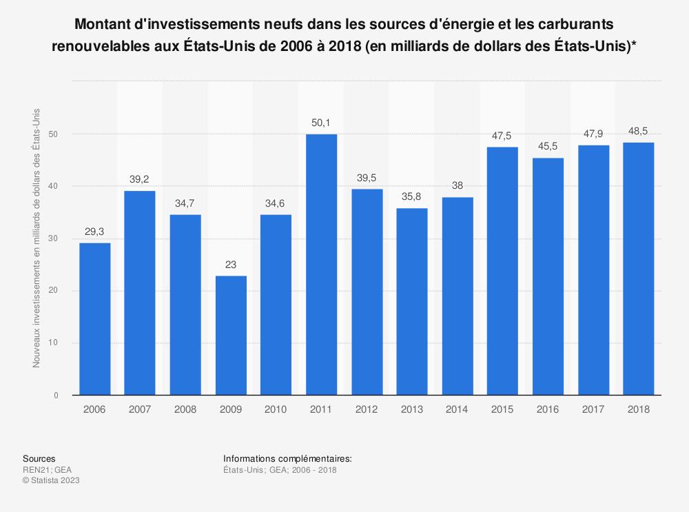 Statistique: Montant d'investissements neufs dans les sources d'énergie et les carburants renouvelables aux États-Unis de 2006 à 2018 (en milliards de dollars des États-Unis)* | Statista