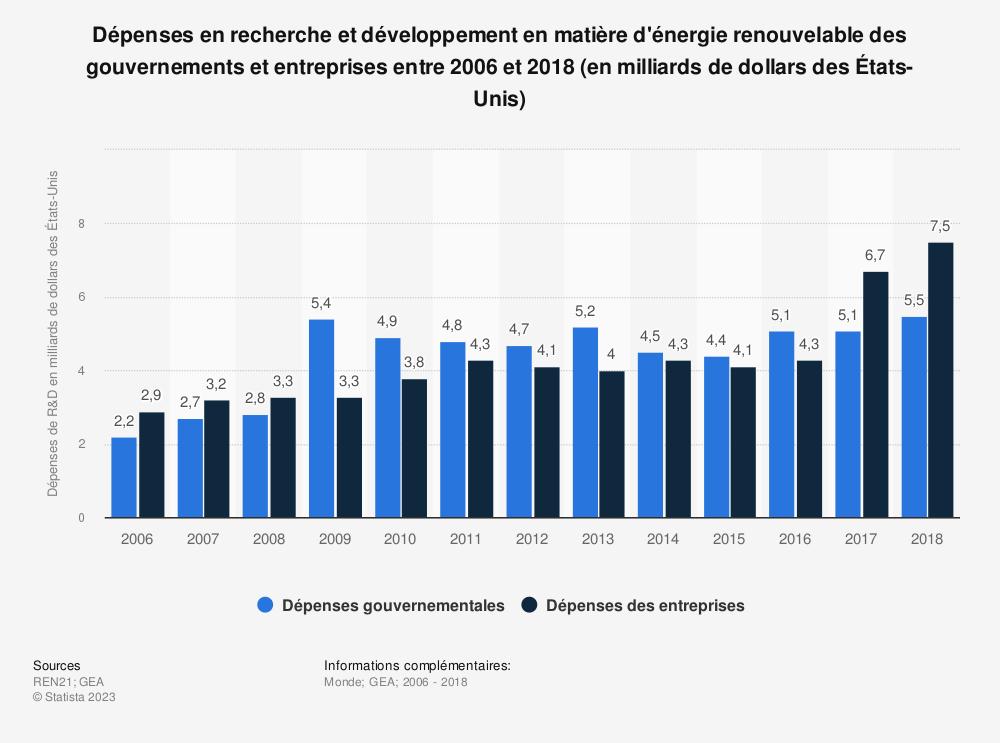 Statistique: Dépenses en recherche et développement en matière d'énergie renouvelable des gouvernements et entreprises entre 2006 et 2018 (en milliards de dollars des États-Unis) | Statista