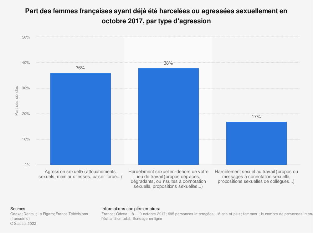 Statistique: Part des femmes françaises ayant déjà été harcelées ou agressées sexuellement en octobre 2017, par type d'agression | Statista