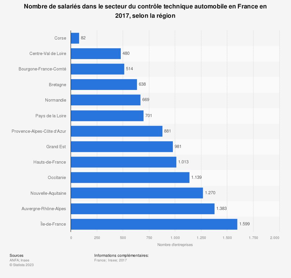 Statistique: Nombre de salariés dans le secteur du contrôle technique automobile en France en 2017, selon la région  | Statista