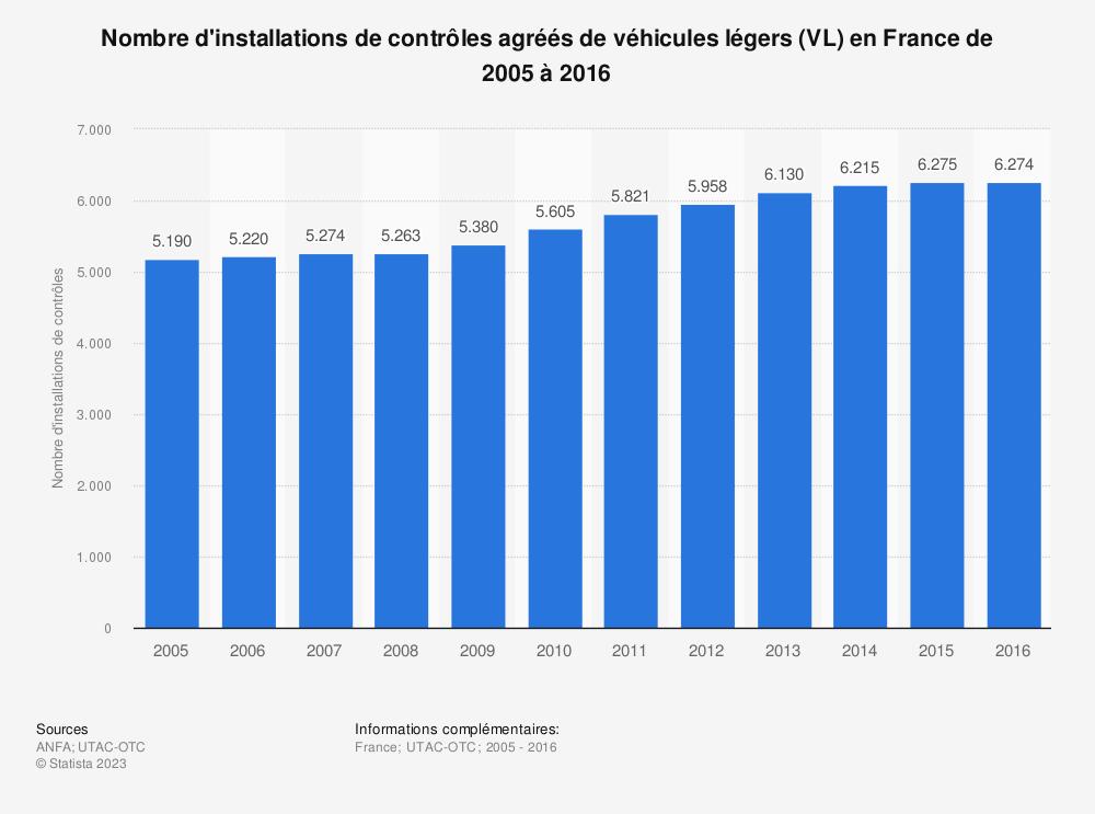 Statistique: Nombre d'installations de contrôles agréés de véhicules légers (VL) en France de 2005 à 2016  | Statista