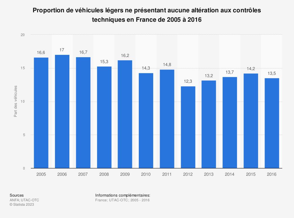 Statistique: Évolution de la part des véhicules légers ne présentant aucune altération aux contrôles techniques en France de 2005 à 2016 | Statista