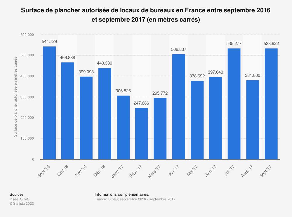 Statistique: Surface de plancher autorisée de locaux de bureaux en France entre septembre 2016 et septembre 2017 (en mètres carrés) | Statista