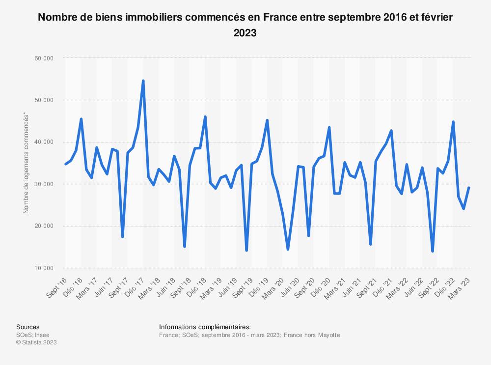 Statistique: Nombre de biens immobiliers commencés en France entre septembre 2016 et février 2021 | Statista