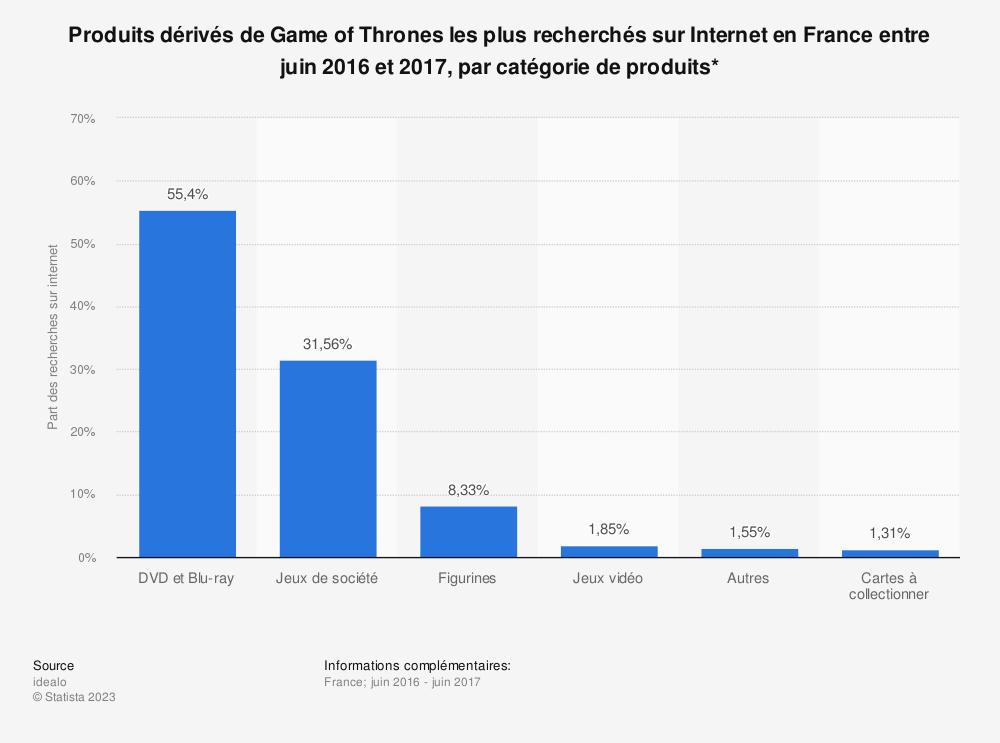 Statistique: Produits dérivés de Game of Thrones les plus recherchés sur Internet en France entre juin 2016 et 2017, par catégorie de produits* | Statista