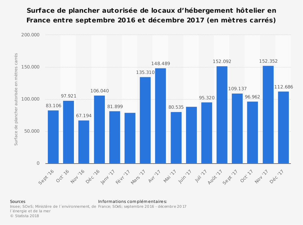 Statistique: Surface de plancher autorisée de locaux d'hébergement hôtelier en France entre septembre 2016 et décembre 2017 (en mètres carrés) | Statista