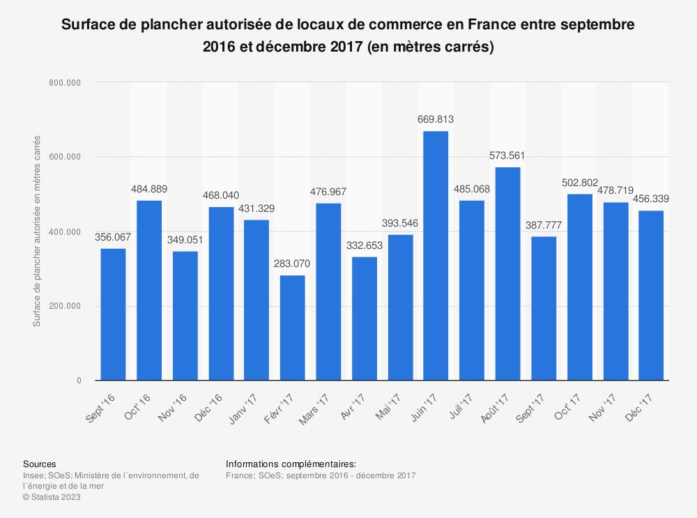 Statistique: Surface de plancher autorisée de locaux de commerce en France entre septembre 2016 et décembre 2017 (en mètres carrés) | Statista