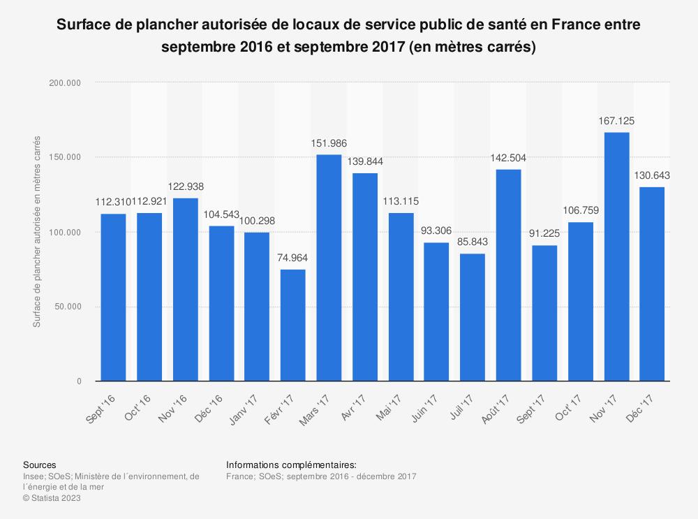 Statistique: Surface de plancher autorisée de locaux de service public de santé en France entre septembre 2016 et septembre 2017 (en mètres carrés) | Statista