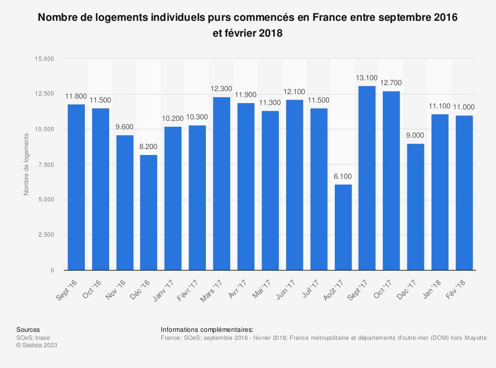 Statistique: Nombre de logements individuels purs commencés en France entre septembre 2016 et février 2018 | Statista