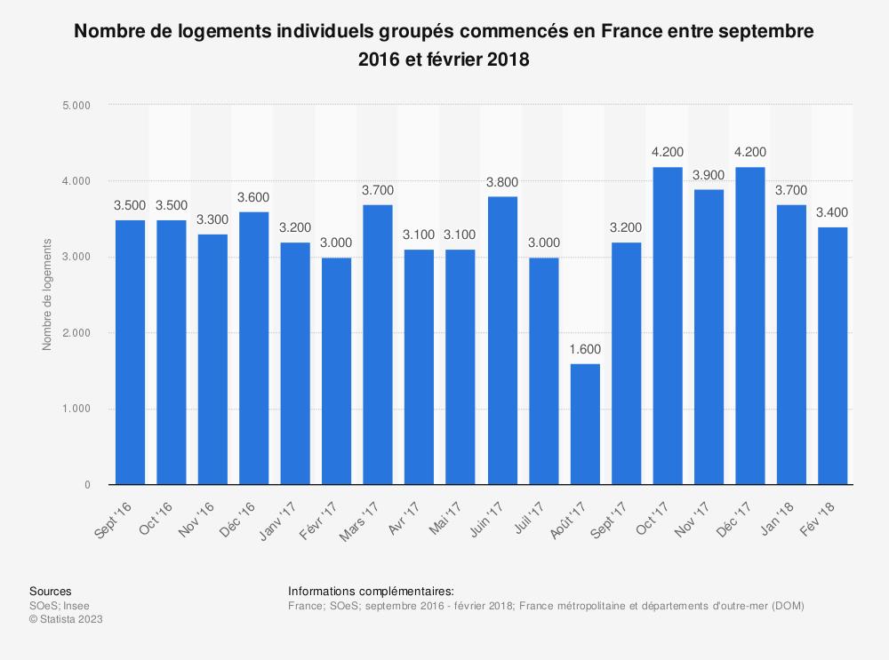 Statistique: Nombre de logements individuels groupés commencés en France entre septembre 2016 et février 2018 | Statista