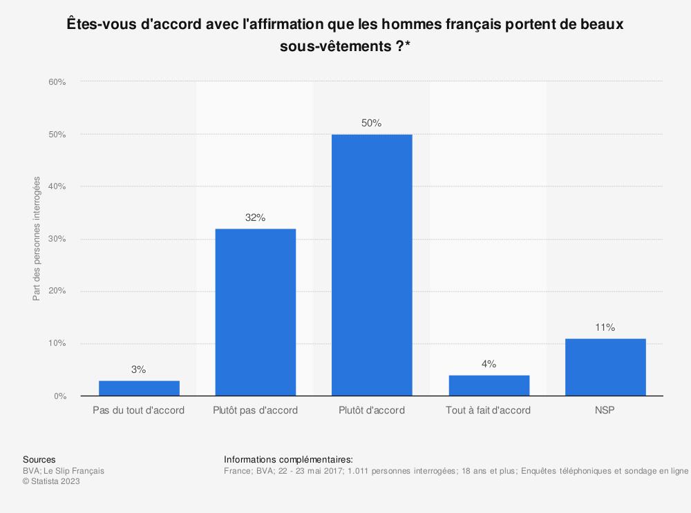 Statistique: Êtes-vous d'accord avec l'affirmation que les hommes français portent de beaux sous-vêtements ?* | Statista