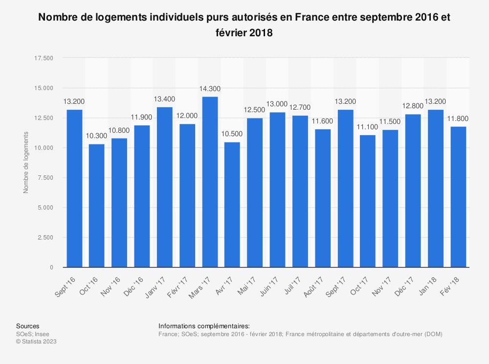 Statistique: Nombre de logements individuels purs autorisés en France entre septembre 2016 et février 2018 | Statista