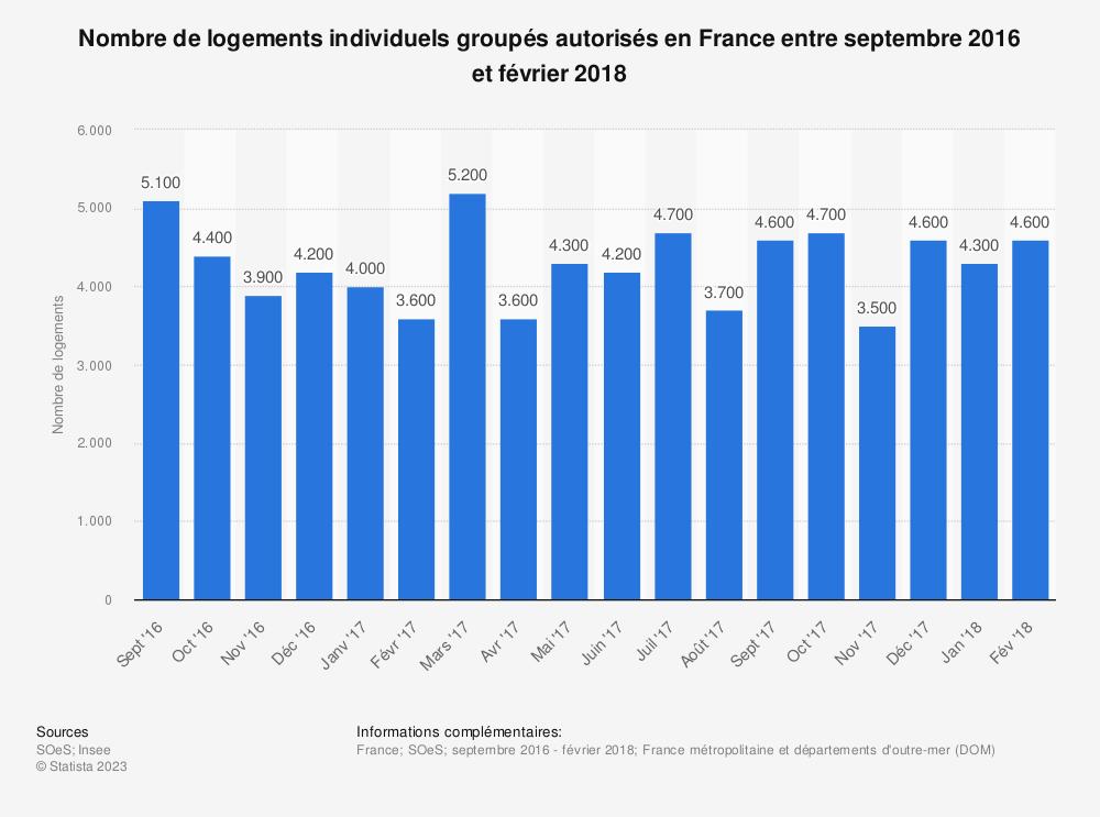 Statistique: Nombre de logements individuels groupés autorisés en France entre septembre 2016 et février 2018 | Statista