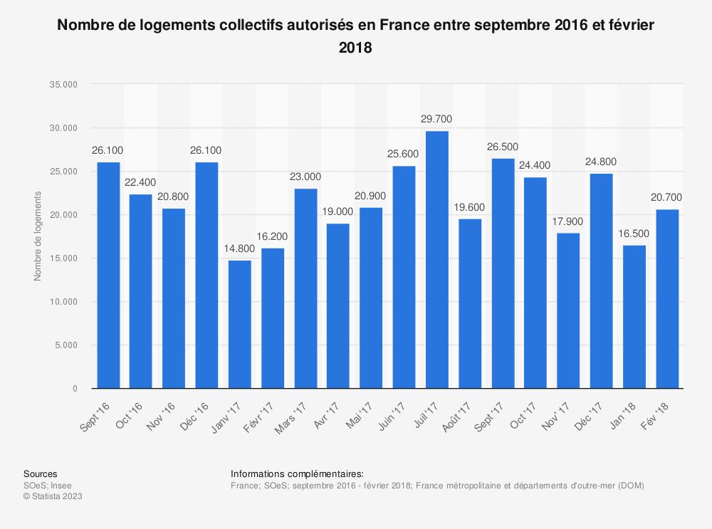 Statistique: Nombre de logements collectifs autorisés en France entre septembre 2016 et février 2018 | Statista
