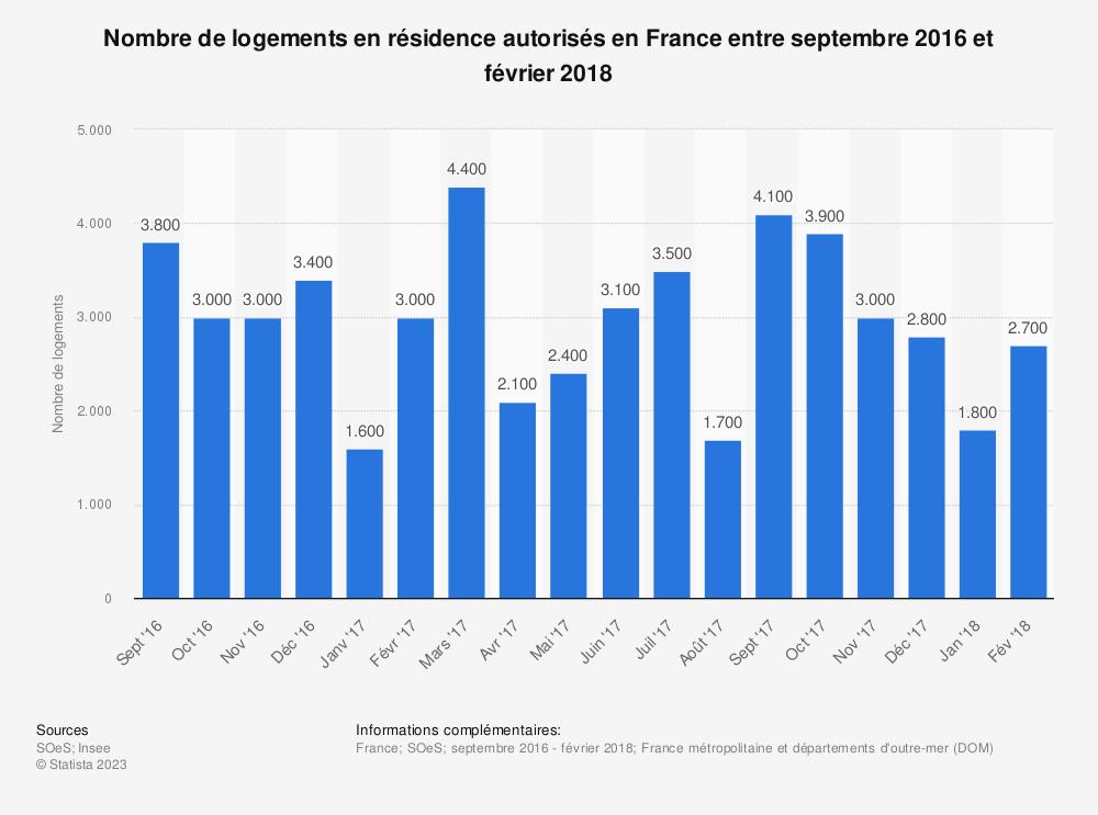 Statistique: Nombre de logements en résidence autorisés en France entre septembre 2016 et février 2018 | Statista