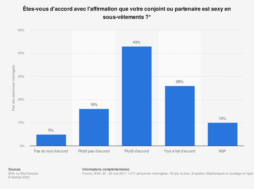 Statistique: Êtes-vous d'accord avec l'affirmation que votre conjoint ou partenaire est sexy en sous-vêtements?* | Statista