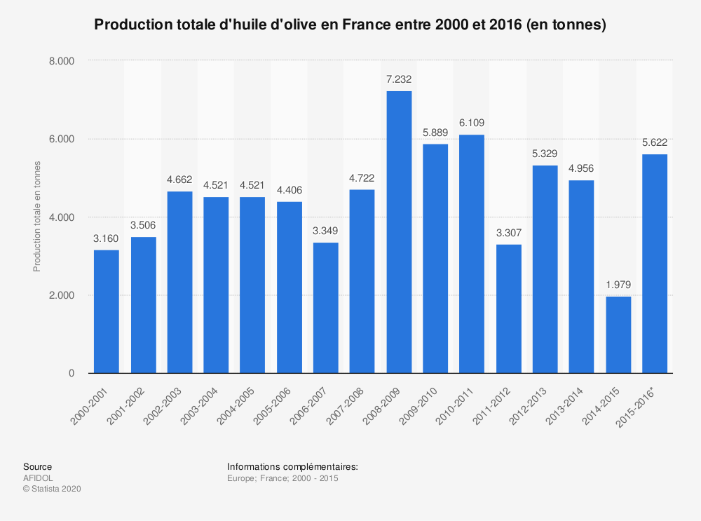 Statistique: Production totale d'huile d'olive en France entre 2000 et 2016 (en tonnes) | Statista