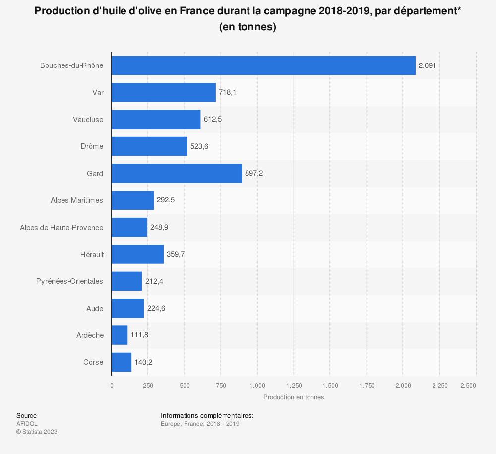 Statistique: Production d'huile d'olive en France durant la campagne 2015/2016, par département* (en tonnes) | Statista