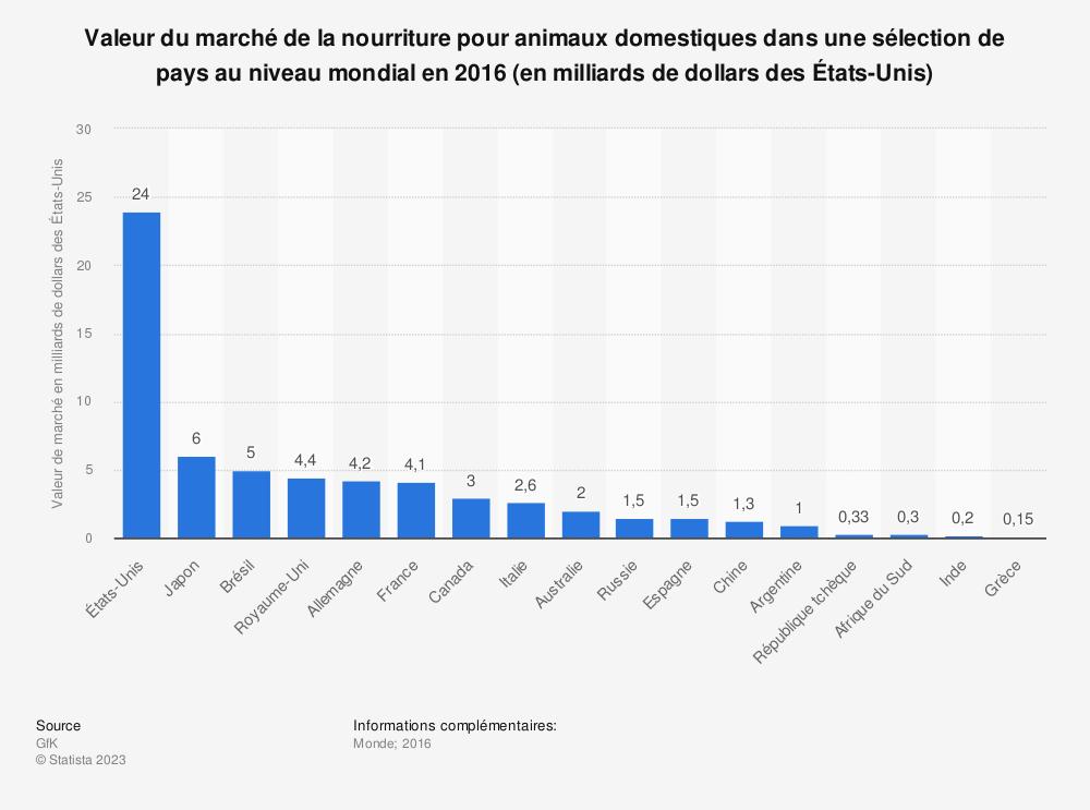 Statistique: Valeur du marché de la nourriture pour animaux domestiques dans une sélection de pays au niveau mondial en 2016 (en milliards de dollars des États-Unis) | Statista