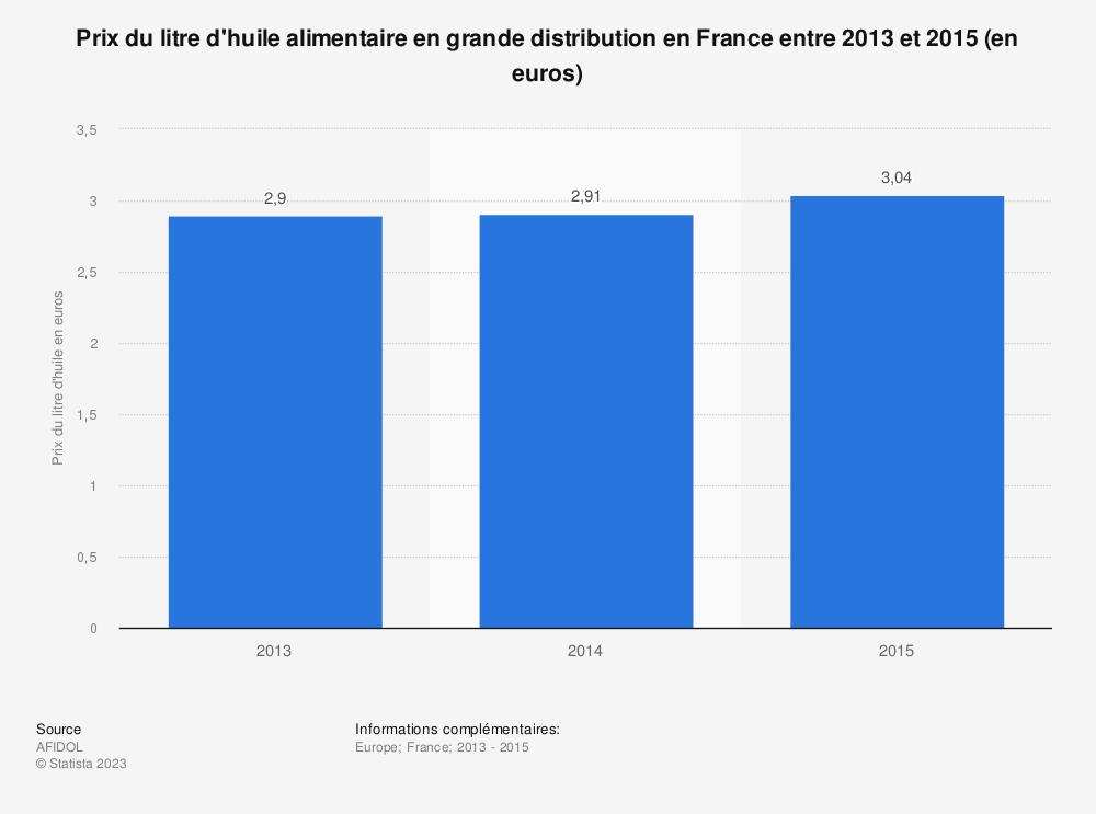 Statistique: Prix du litre d'huile alimentaire en grande distribution en France entre 2013 et 2015 (en euros) | Statista