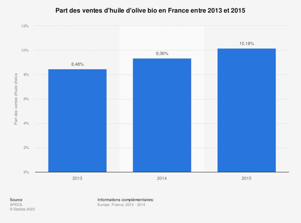 Statistique: Part des ventes d'huile d'olive bio en France entre 2013 et 2015 | Statista