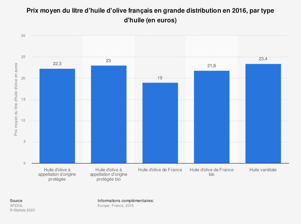Statistique: Prix moyen du litre d'huile d'olive français en grande distribution en 2016, par type d'huile (en euros) | Statista