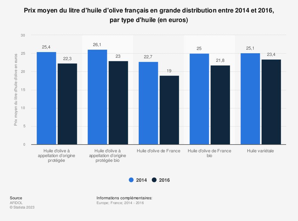 Statistique: Prix moyen du litre d'huile d'olive français en grande distribution entre 2014 et 2016, par type d'huile (en euros) | Statista