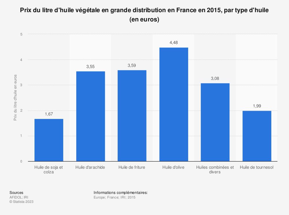 Statistique: Prix du litre d'huile végétale en grande distribution en France en 2015, par type d'huile (en euros) | Statista