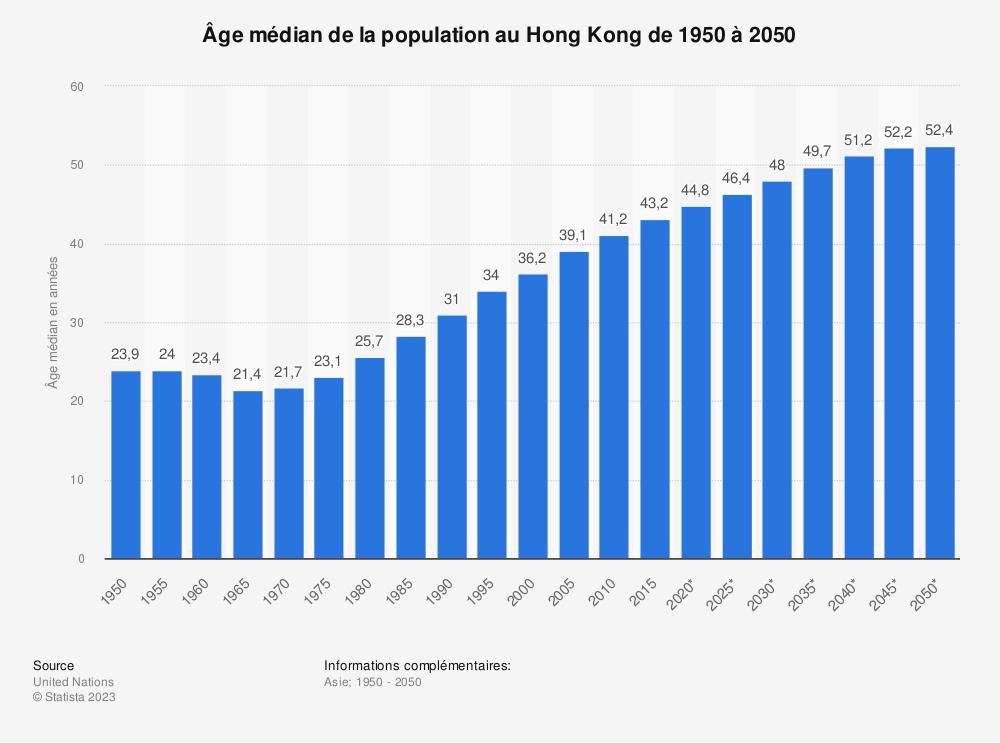 Statistique: Âge médian de la population au Hong Kong  de 1950 à 2050 | Statista