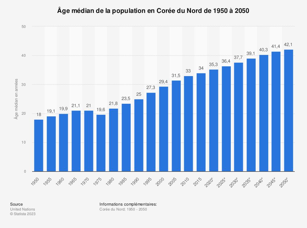 Statistique: Âge médian de la population en Corée du Nord  de 1950 à 2050 | Statista